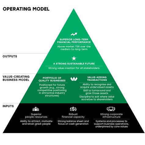 operating model operating model related keywords operating model keywords keywordsking