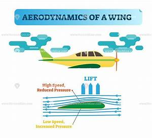 Aerodynamics Of A Wing