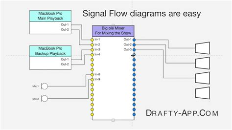 audio features in drafty plot signal flow and rack tools