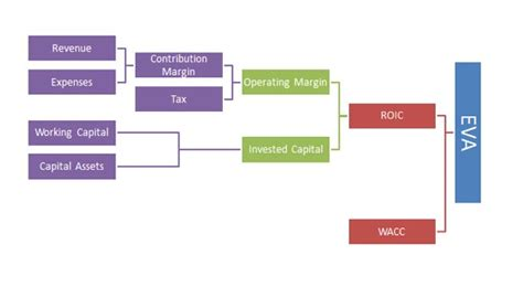 Value Tree Template by Explaining How Value Is Added By Using A Roic Tree