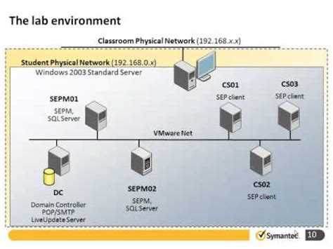 symantec endpoint protection    introduction