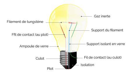 les les a incandescence led elumino led ou diode electro luminescente qu est ce que c est elumino