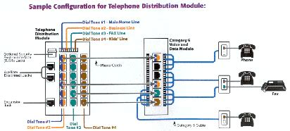 House Phone Wiring Diagram by Phone Wiring Diagram Telephone Distribution Module