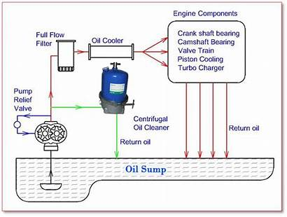 Oil Filter Centrifugal Schematic Diagram System Cleaning