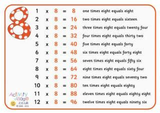 times tables posters words