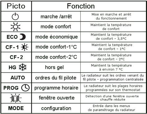comment regler  radiateur electrique