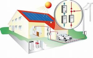 Photovoltaik Eigenverbrauch Berechnen : aufbau pv anlage solarfocus ~ Themetempest.com Abrechnung
