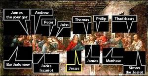 Leonardo da Vinci's Last supper with names of disciples ...