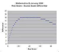 Curmudgeon Ny Regents Mathematics B Conversions