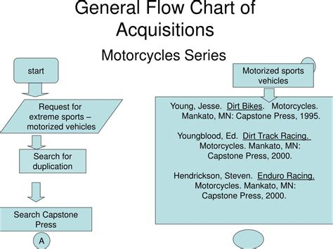 general flow chart  acquisitions powerpoint