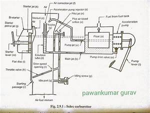 Solex Carburettor Diagram
