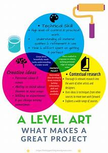 What Makes A Great A Level Art Project Venn Diagram Poster