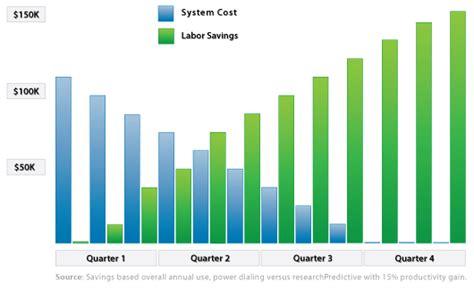predictive dialing software predictive dialer system
