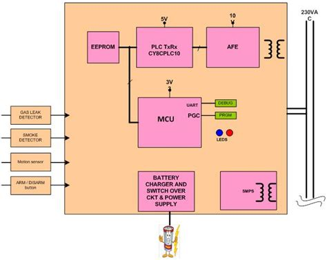 Automated Meter Reading Using Plc From Maven Systems