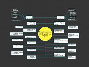 Transformers And Windings  Conceptdraw Mind Map Template