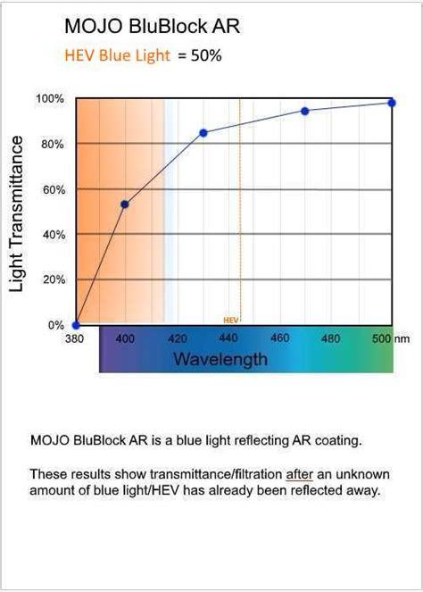 blue light lens coating blublock ar coatings blue light filtering anti