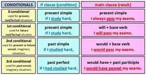 ENGLISH IES BEZMILIANA: CONDITIONALS CHART