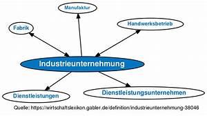 Arten Von Stoffen : industrieunternehmung definition im gabler wirtschaftslexikon online ~ Frokenaadalensverden.com Haus und Dekorationen