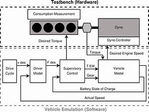 Vehicle Emulation Structure