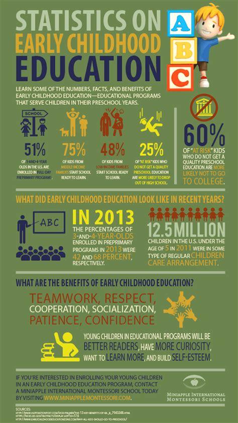 statistics  early childhood education miniapple