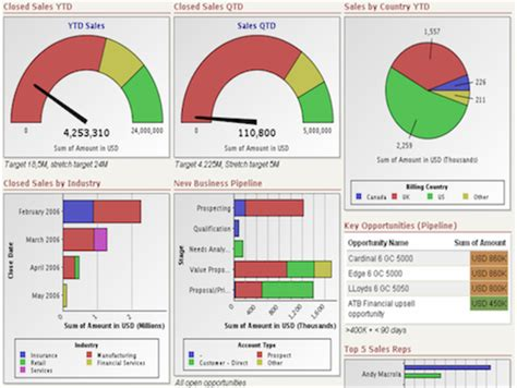 Resume Snapshot Exle by Kpi Dashboards Sales Digital Tools For Business Excel