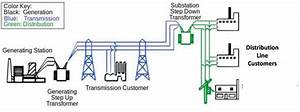 Power Grid System In India  U2013 Part 1