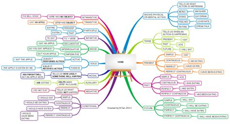 verb english grammar verbs mind map tenses types language biggerplate class mindmap examples maps imindmap overview vocabulary comprehensive weebly gives