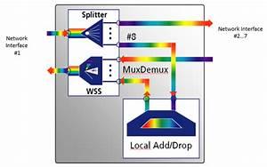 Optical Networks - Roadm