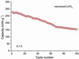 Fig  S3 Cycling Performance Of The Control Sample