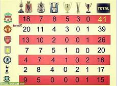 All time English Clubs trophies count Troll Football