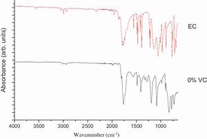 ATR FT-IR spectrum of solid ethylene carbonate and a ...