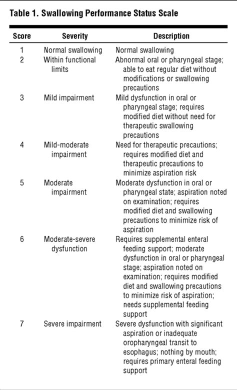 Characteristics Associated With Swallowing Changes After