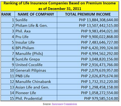Top 10 Life Insurance Companies In The Philippines Ranking. Stigler Health And Wellness Phase Lock Loop. Great American Life Insurance Co. Premier Medical Transportation. Promotional Product Printing. Affordable Roofing Northbrook. Diagnosing Children With Adhd. How Do I Buy Stock Online French Numbers 1 40. Graphic Designer Career Online Market Trading