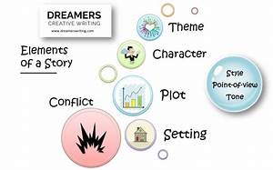 Elements Of A Story Explained  Setting  Character  Plot