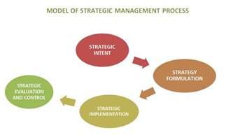 Strategic Management Process Model