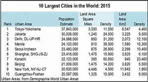 The World's Ten Largest Megacities   HuffPost