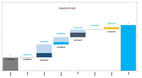 tableau waterfall chart  mixed colors stack overflow