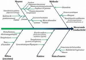 5 11 En M : diagramme 5m de la m thode de mesure de la conductivit ~ Dailycaller-alerts.com Idées de Décoration