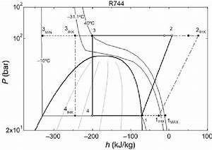 Pressure  U2013 Enthalpy Diagram For The R744 Internal Heat