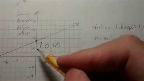 vertical intercept   estimate   graph youtube