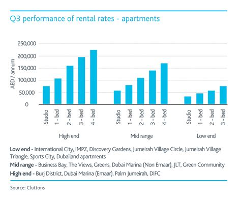 Rental Rates by Dubai Residential Market Continues To Soften To Hit