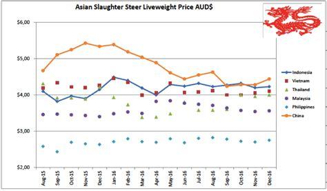 se asia report indian buffalo  impacting indo
