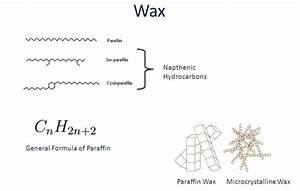 Waxes Structure