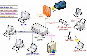 Home Network Switch Diagram