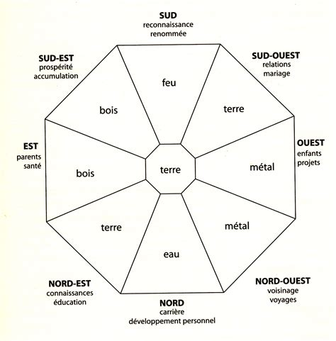 feng shui chambre orientation lit stunning feng shui chambre nord ouest contemporary