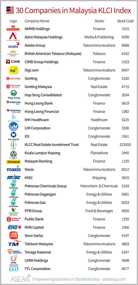 Malaysiastock.biz provides a summary view of all the listed companes in klse. Top 30 companies from Malaysia's KLCI - ASEAN UP