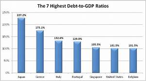 World Watch- Devapriyaji: The Seven Most Indebted Nations ...
