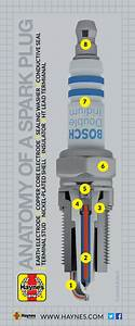 Simple Guide To Spark Plugs