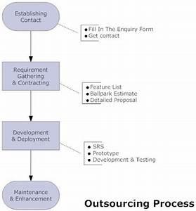 Quality Manual Process Flow Chart Sigmaupload
