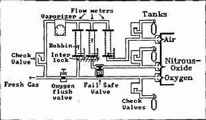2  Schematic Of An Anesthesia Machine